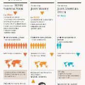 Infographie sur les agences de notation de crédit
