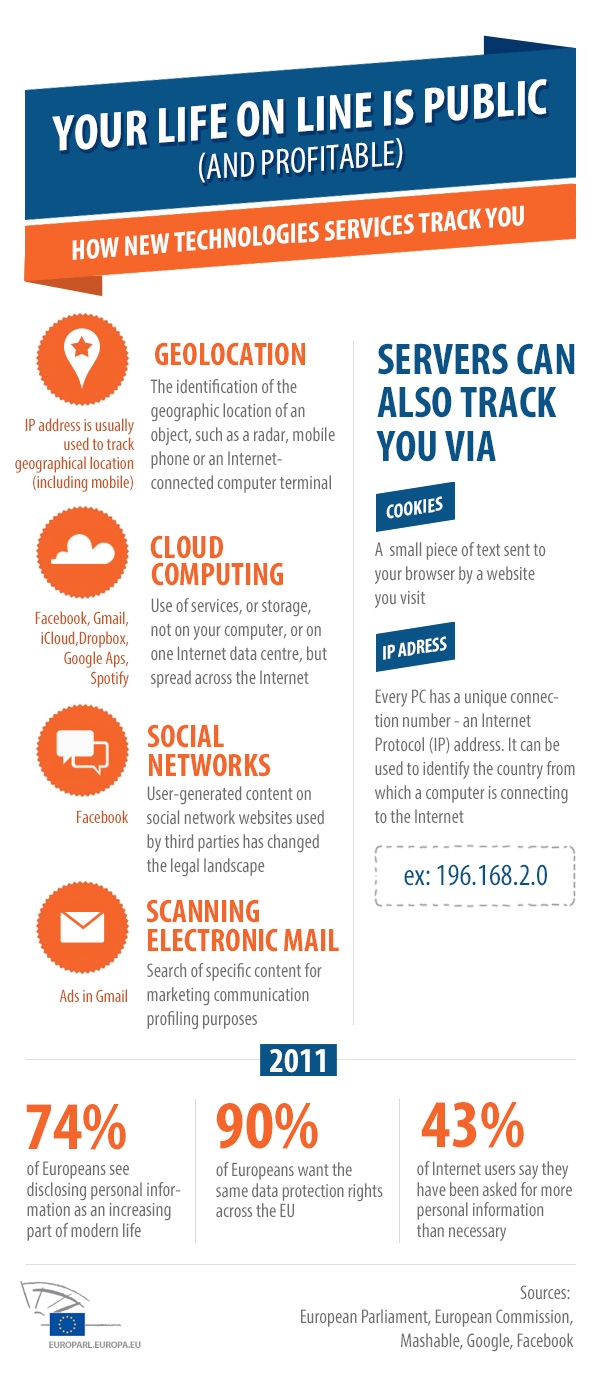 Infographic about data protection