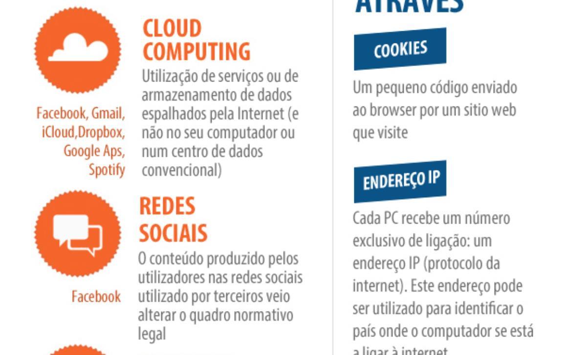 Infografia sobre o tema de proteção de dados