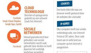 Inforgraphic over gegevensbescherming