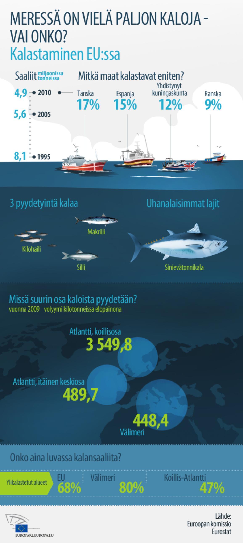 Parlamentti käsittelee kalastuspolitiikan uudistamista.