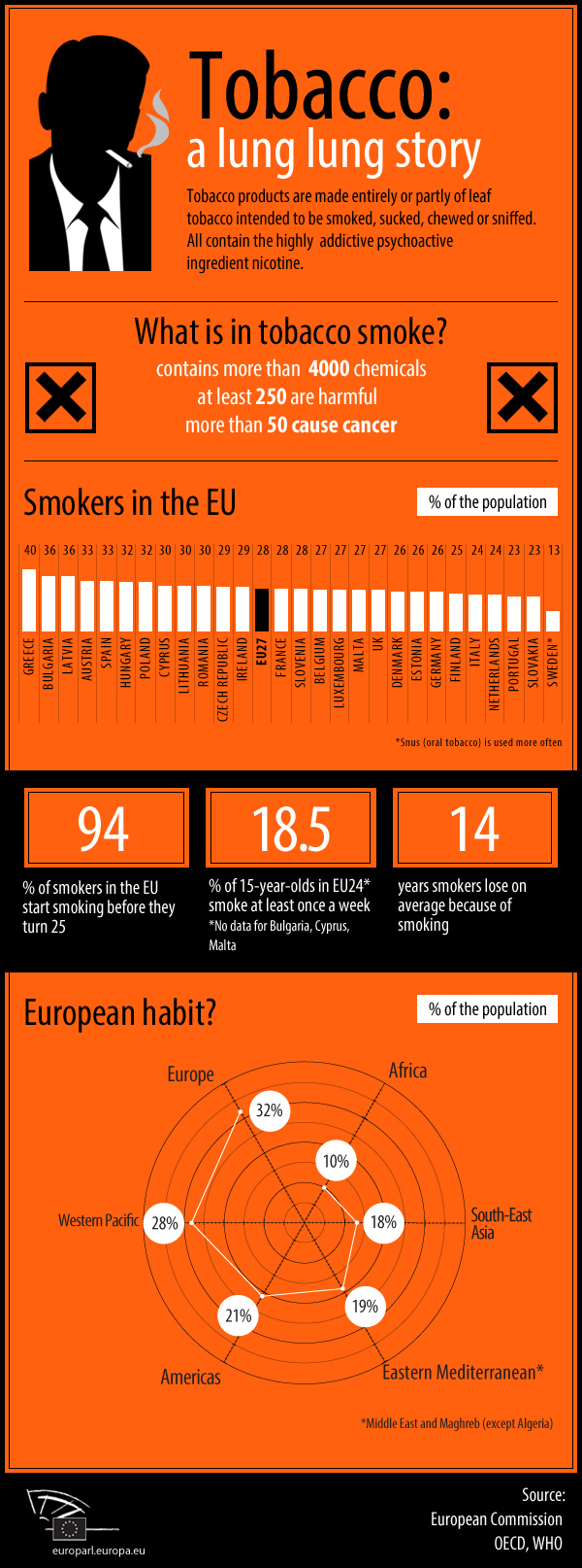 infographic on smoking
