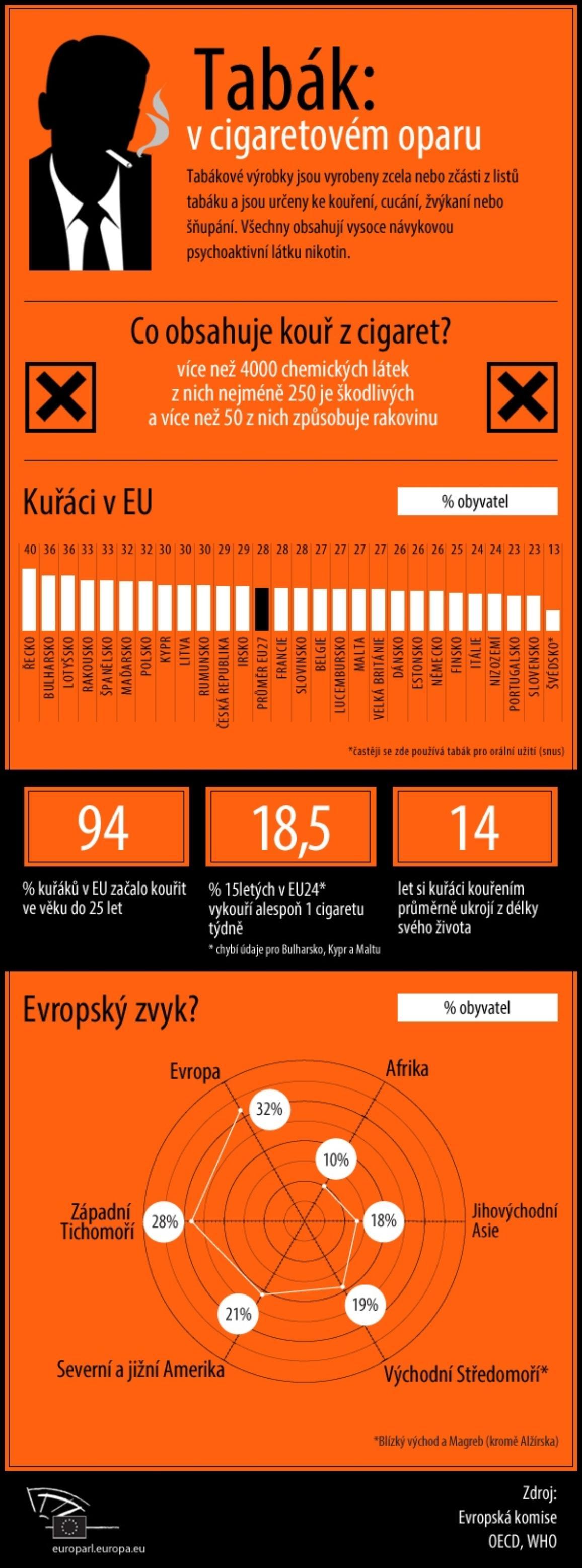 Infografika o tabáku a počtech kuřáků