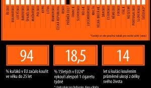 Infografika o počtech kuřáků v EU