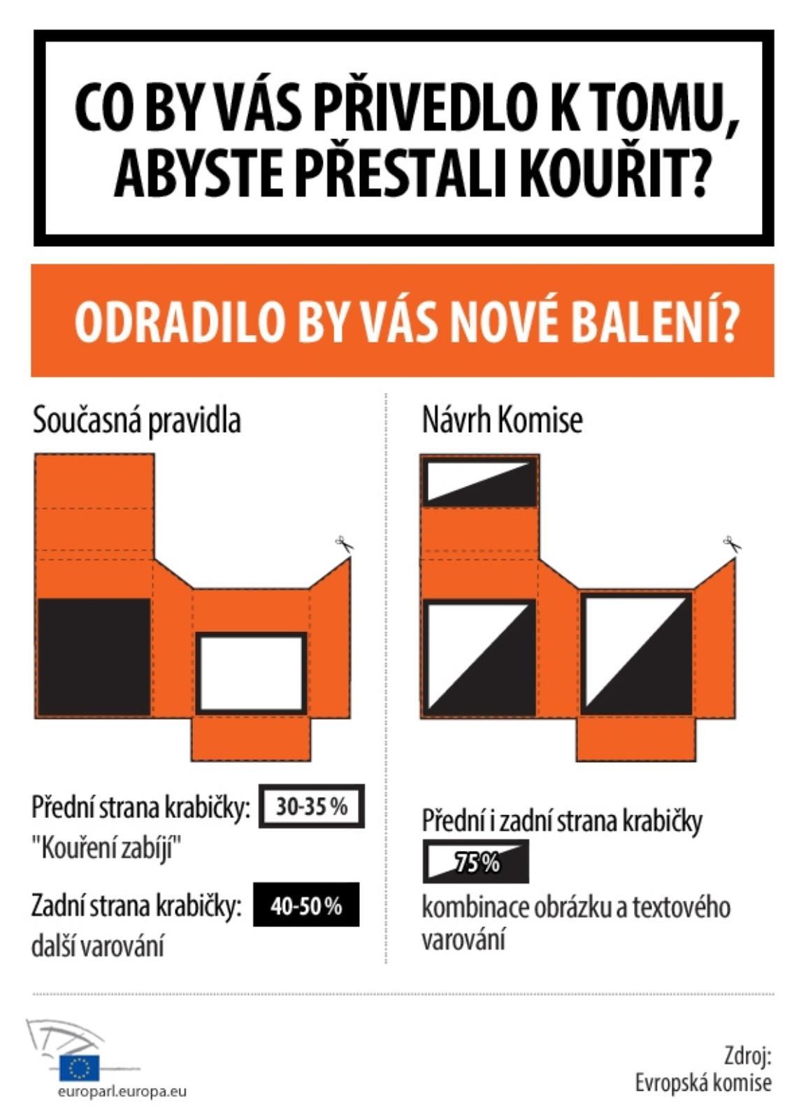 Infografika o návrhu Komise na nové balení cigaret