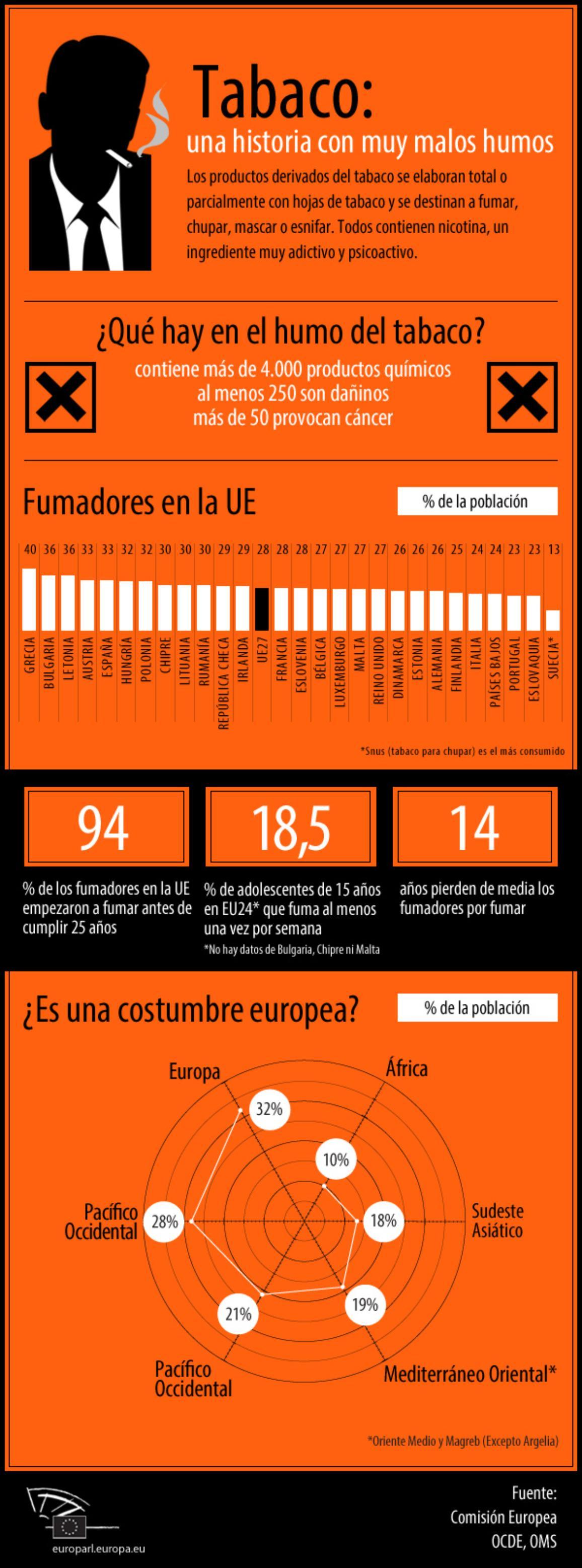 Nuestra infografía muestra los datos más inquietantes sobre el vicio de fumar