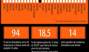 Esta infografía detalla la extensión del tabaquismo en Europa