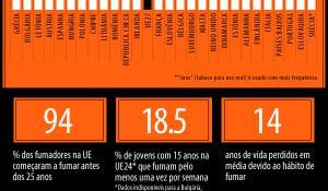 Infografia sobre o tabagismo na UE