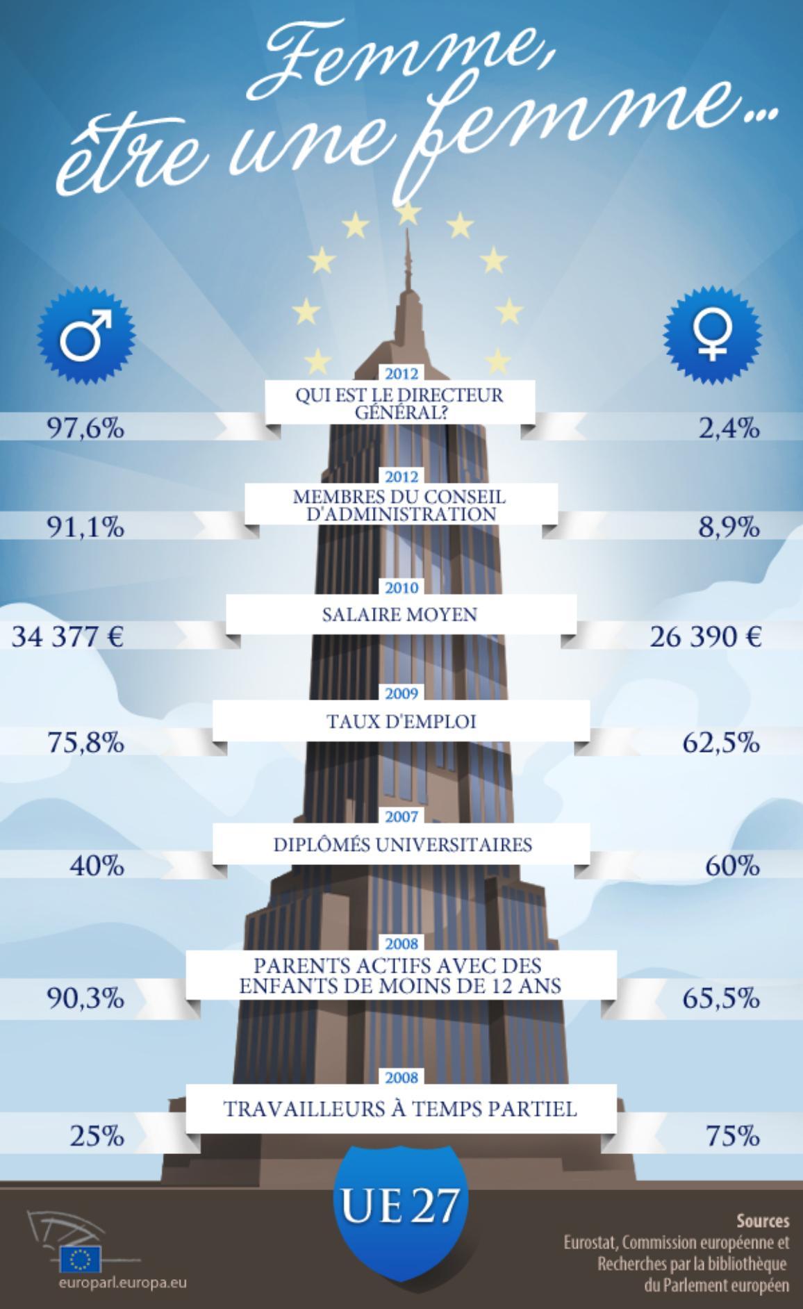 Infographie montrant les inégalités hommes-femmes sur le marché du travail