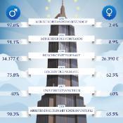 Infografik zum Internationalen Frauentag