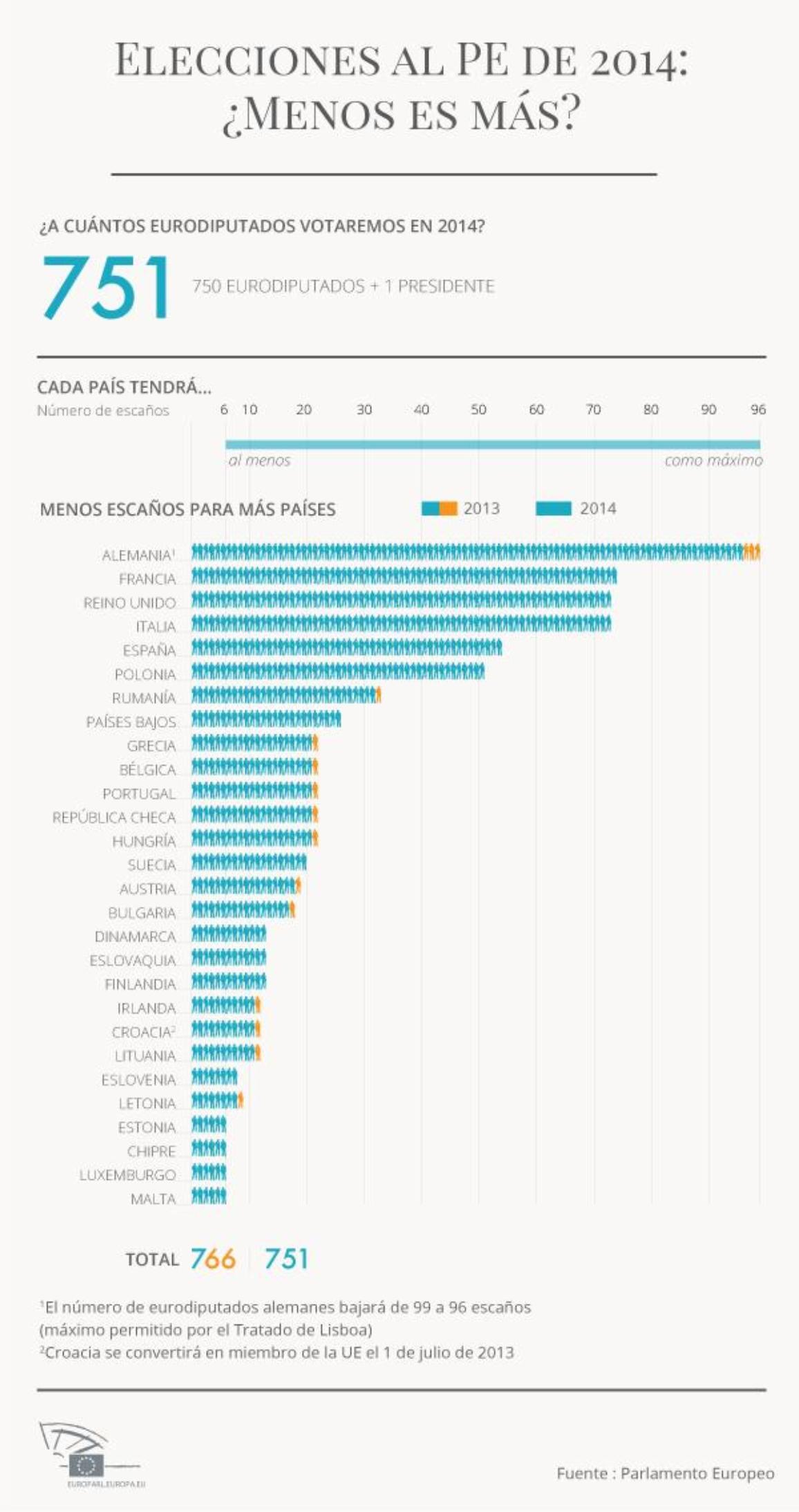 Nuestra infografía compara el reparto actual de escaños y el que acaba de proponer el pleno de la Eurocámara