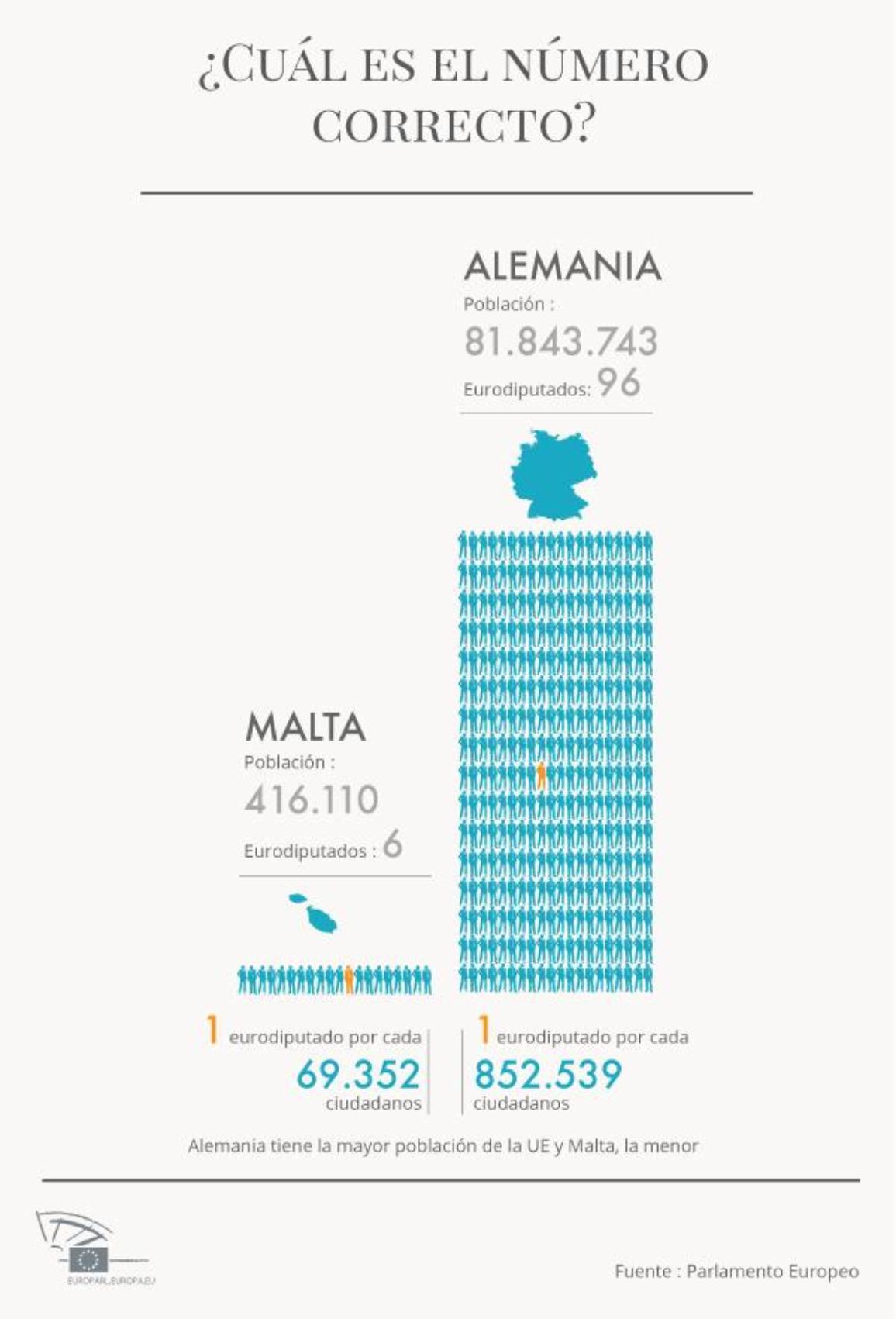 Los países pequeños tienen una mayor proporción de escaños que los grandes, con respecto al tamaño de la población