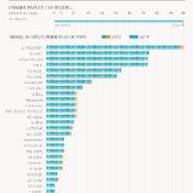 Infographie sur le nombre de sièges au Parlement en 2014