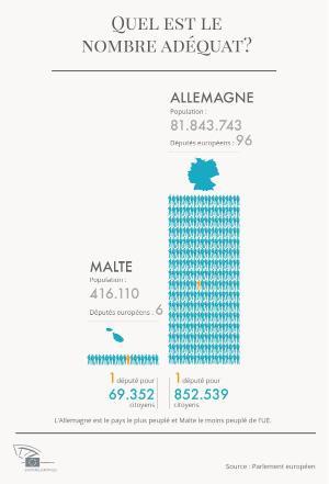 Infographie sur la représentativité de chaque député