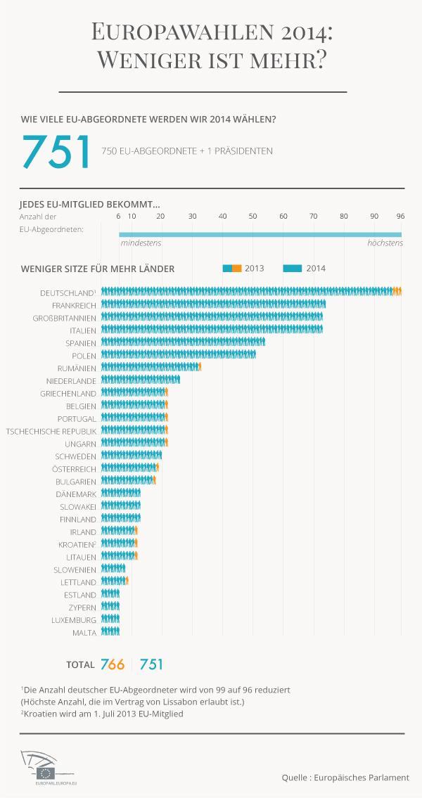 Blaue Infografik