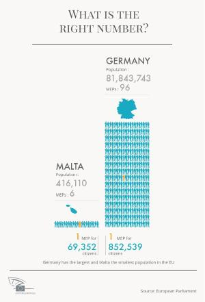 Infographic comparing number of seats in Germany and Malta