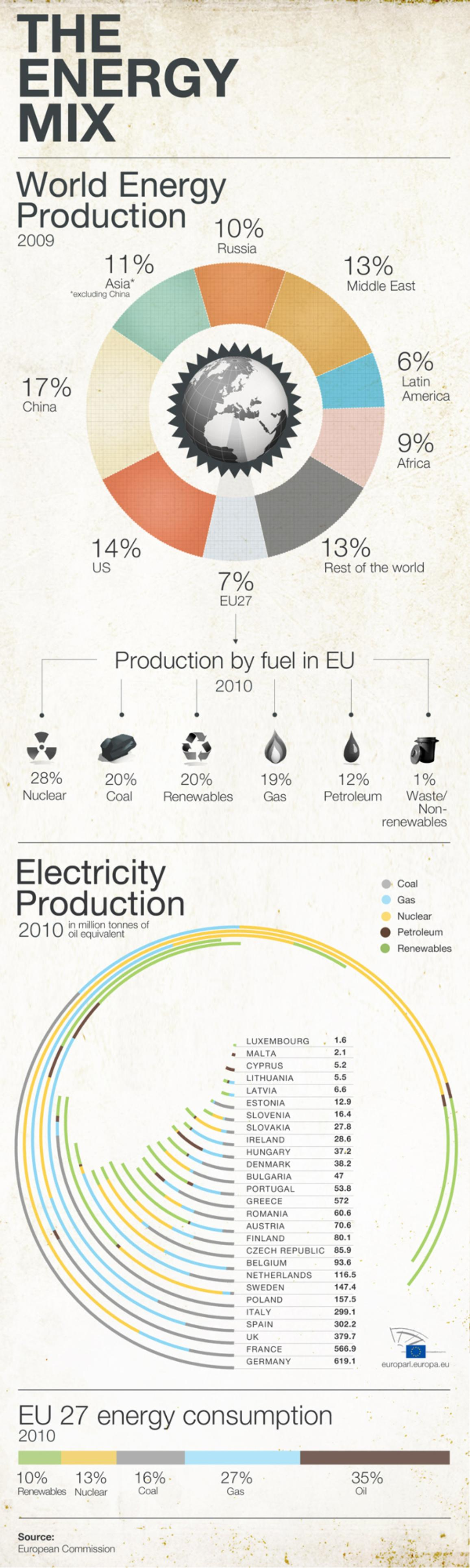 Infographic about EU's energy mix