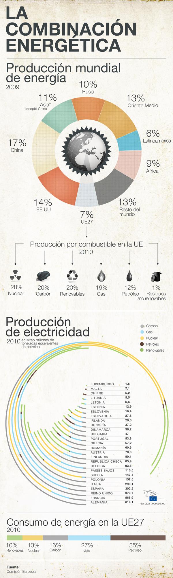 Nuestra infografía le detalla la producción y el consumo de energía en Europa y el resto del planeta