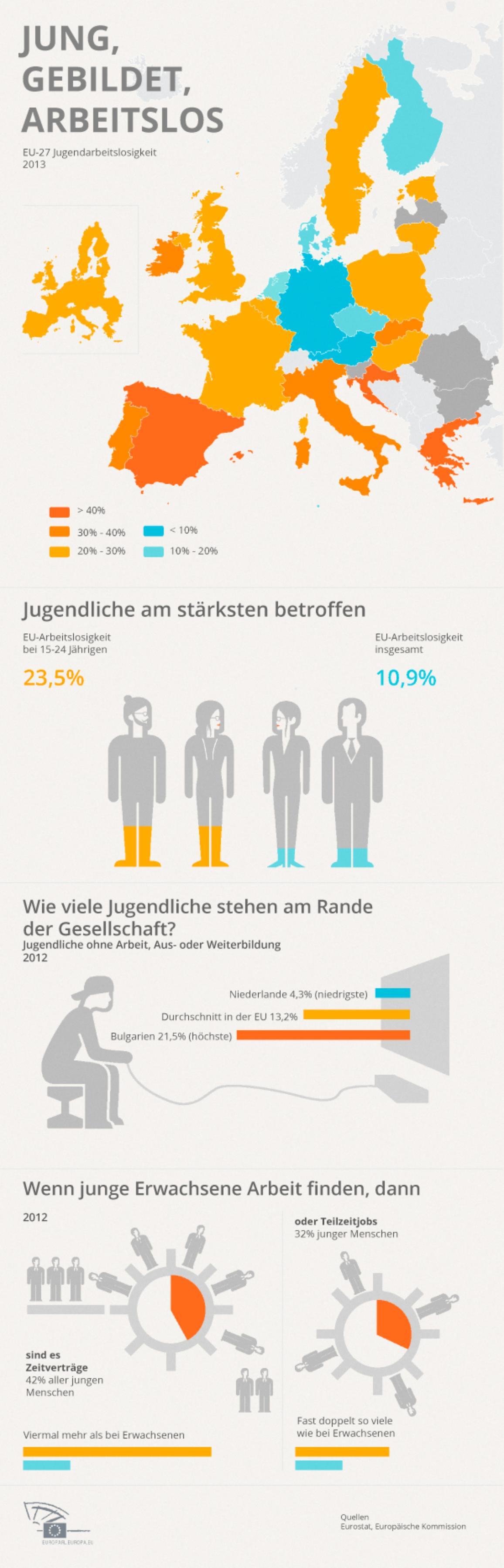 Infografik: Jugendarbeitslosigkeit in Europa