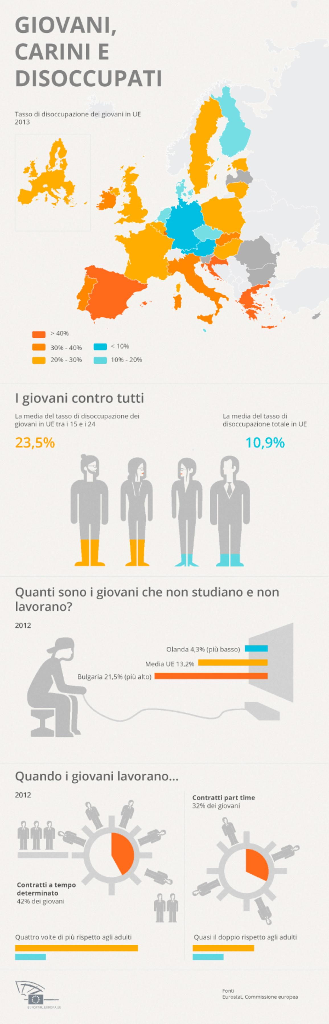 youth_unemployment_27_it