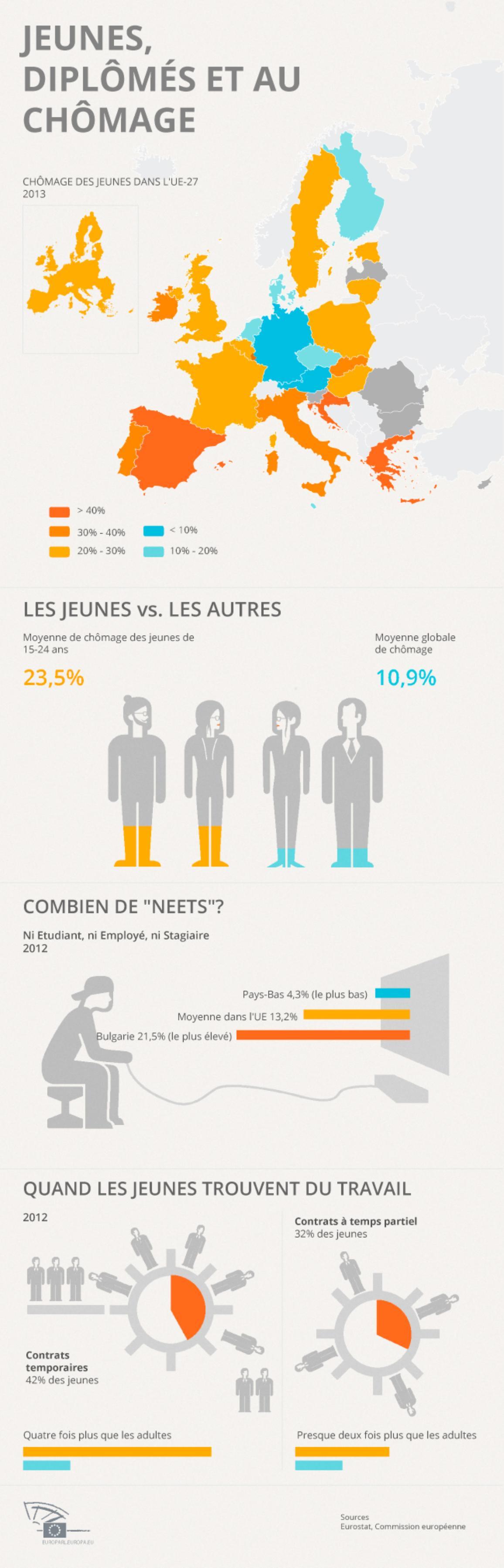 Infographie sur le chômage des jeunes