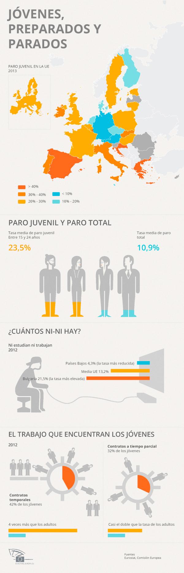 Nuestra infografía recopila las principales cifras del desempleo juvenil en Europa