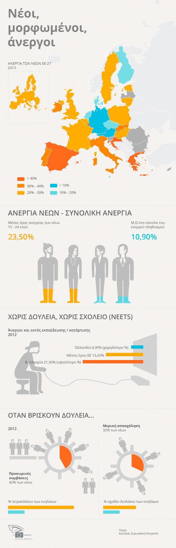Γράφημα για την ανεργία των νέων στην Ευρώπη σήμερα