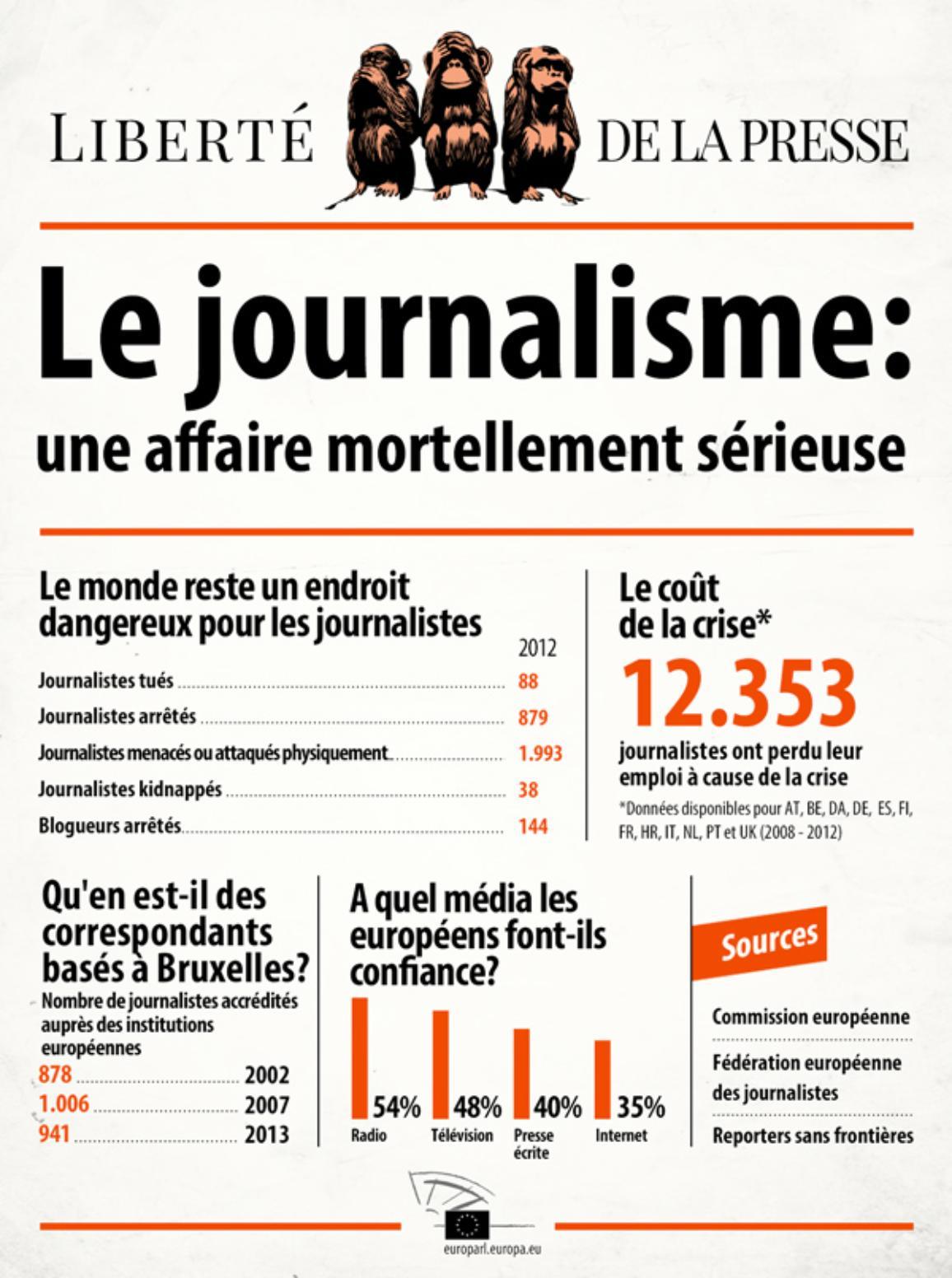 Infographie sur la liberté de la presse