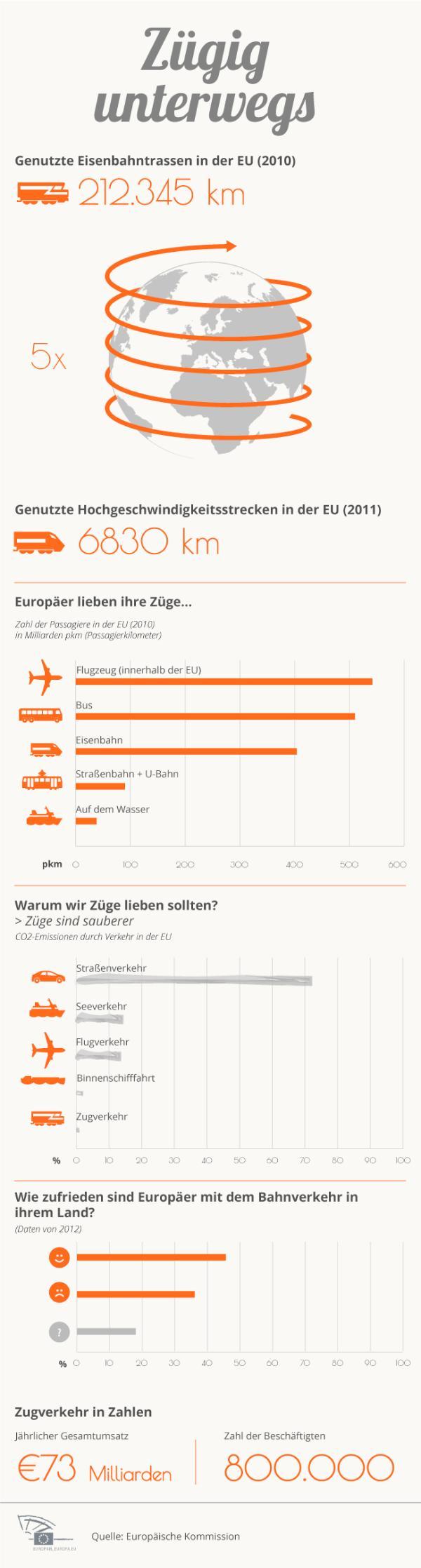 Informationen über den Eisenbahnverkehr in Europa