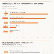 Инфографика за влаковете в Европа