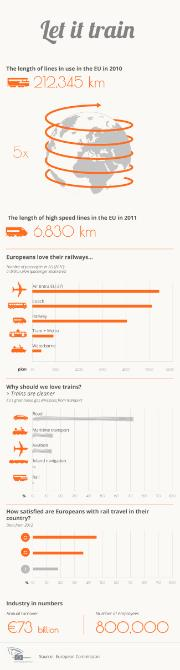 Infographic about rail travel in Europe