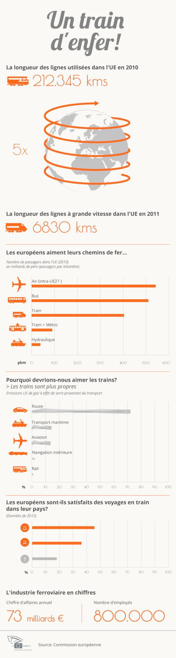 Infographie sur le secteur du rail en Europe