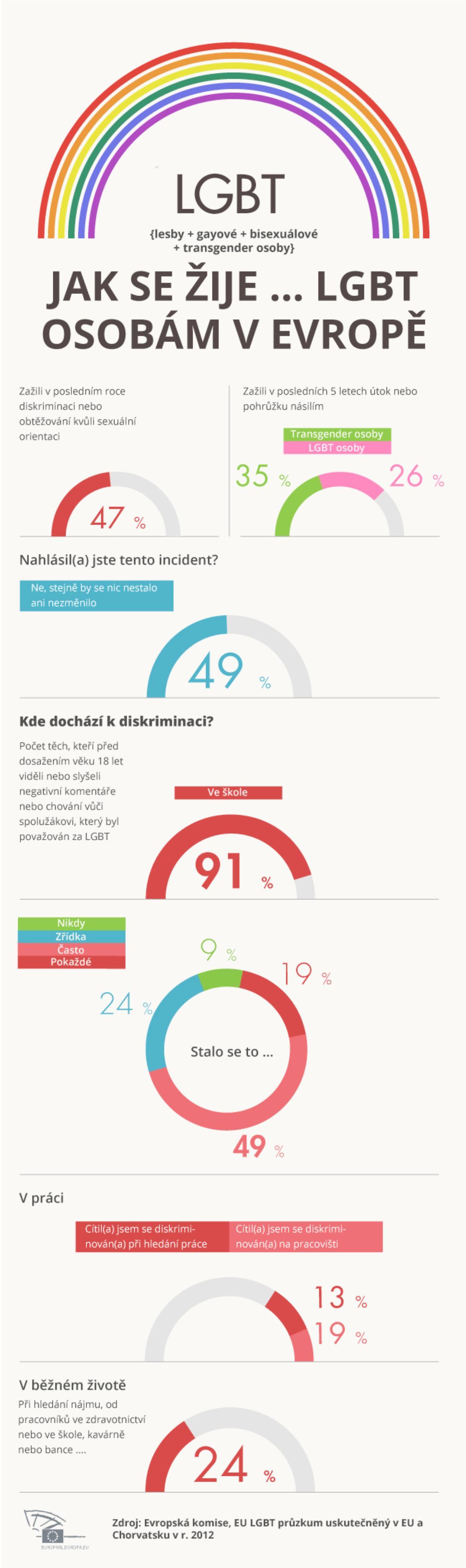 Infografika založená na výsledcích průzkumu