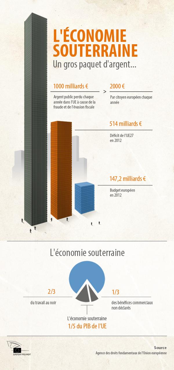 Infographie sur l'économie souterraine en Europe