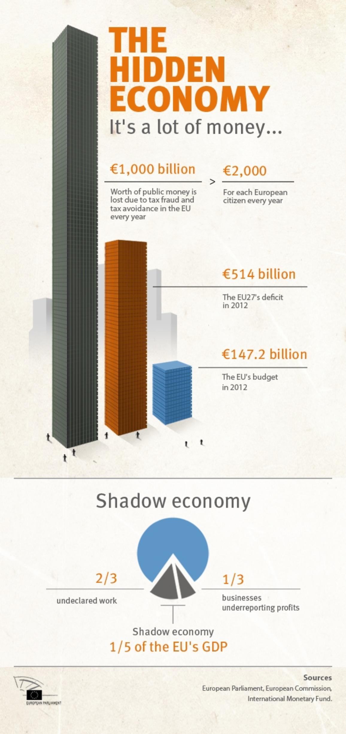 Infographic on tax evasion