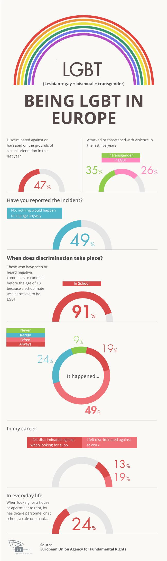Fighting Against Violence in the LGBT Community Essay