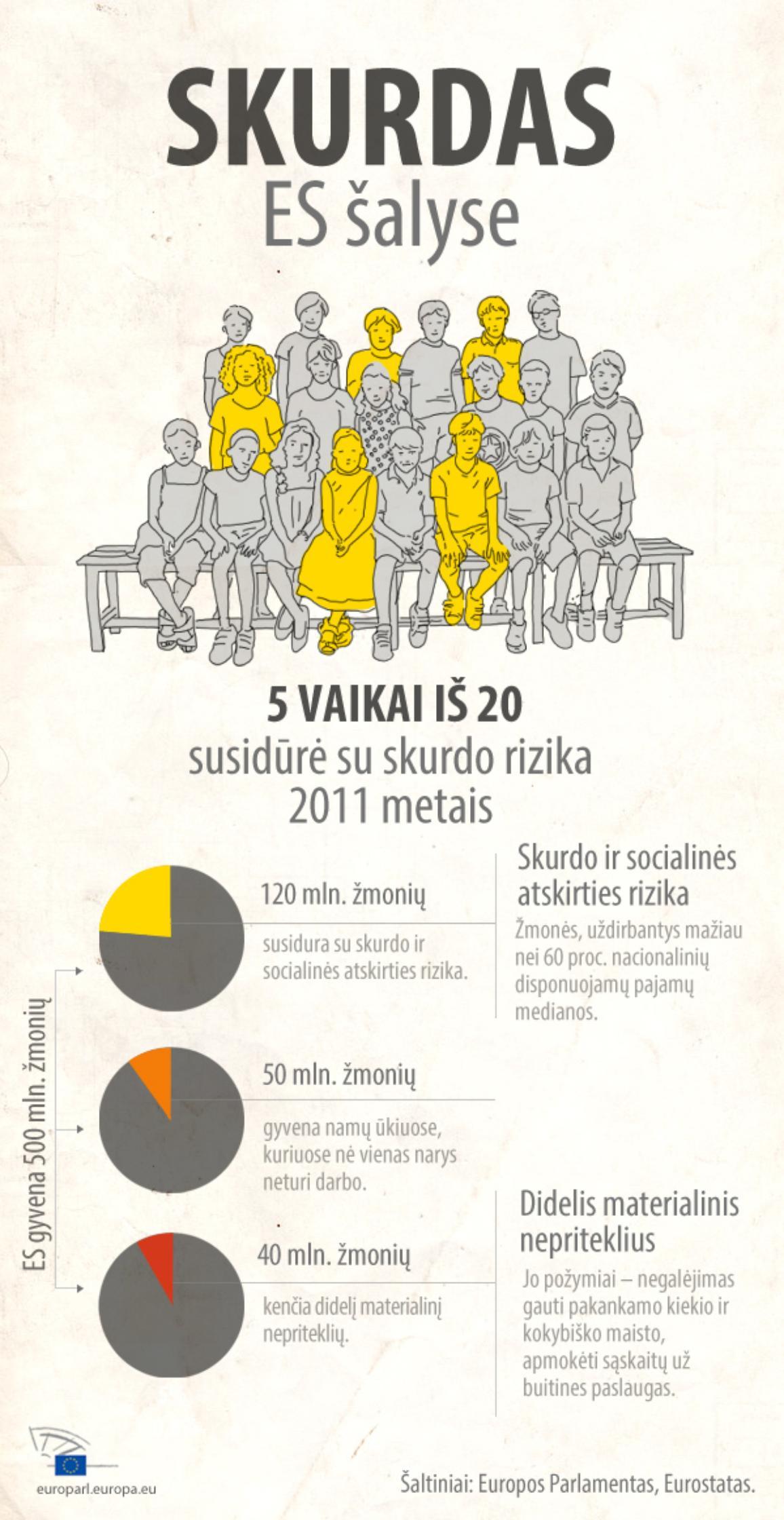 Žvilgsnis į skurdą ir socialinę atskirtį ES šalyse