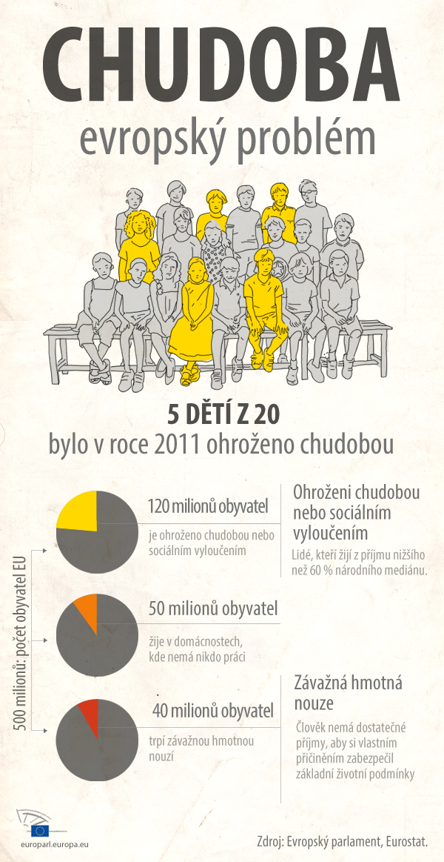 Infografika s údaji o rozsahu chudoby v EU