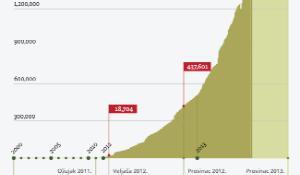 Infografika Syria_hr