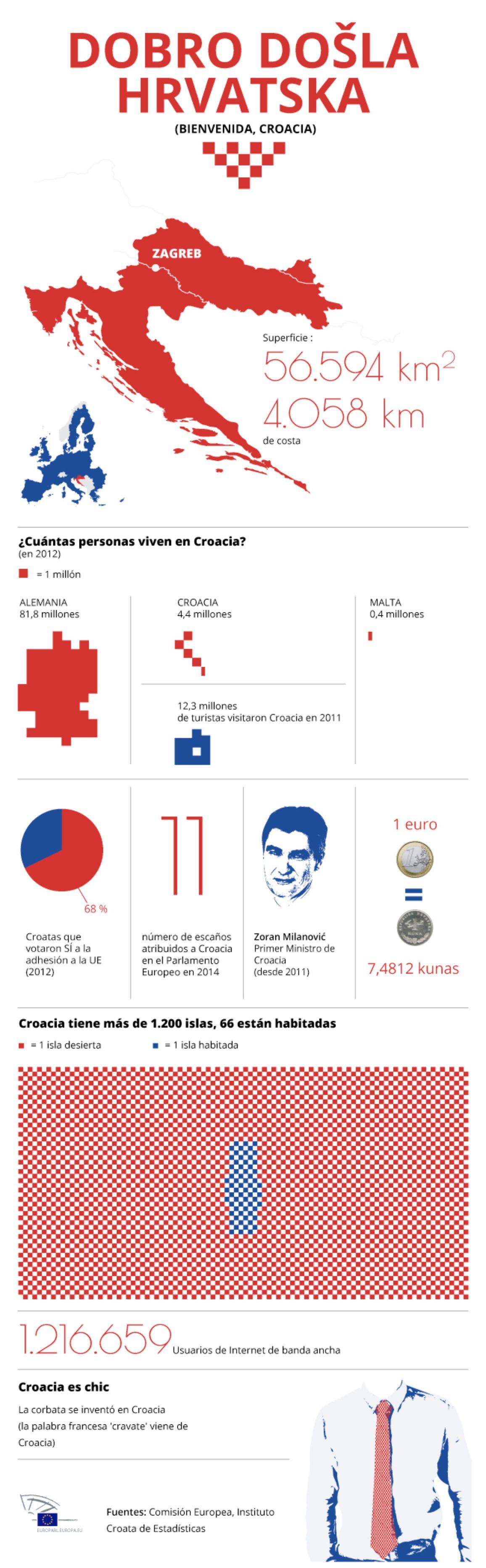 Infografía sobre Croacia, el nuevo Estado de la UE