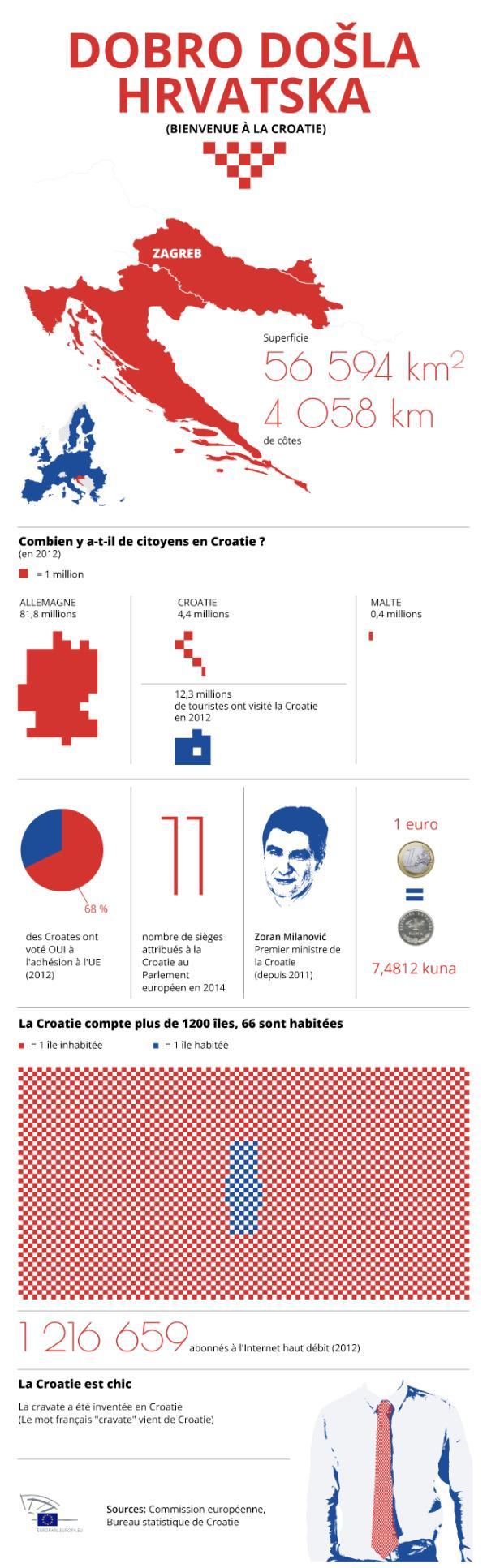 Infographie reprenant différentes données et chiffres sur la Croatie