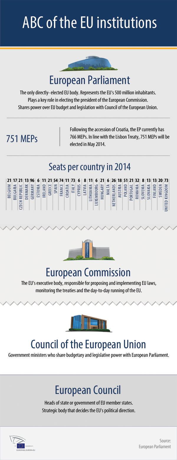 This infographic shows the structure of the European Union