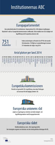Infografik om EU-institutionerna