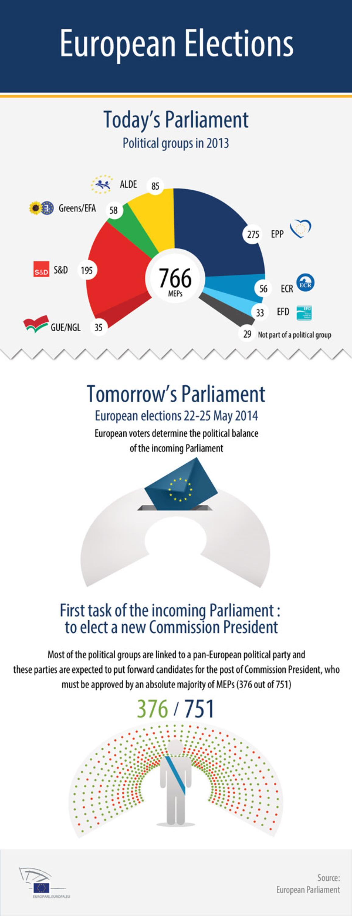 Infographic about the Parliament