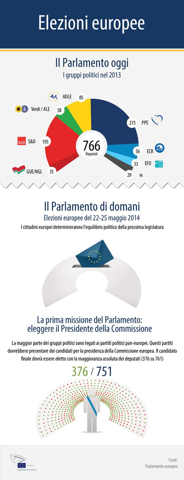 Come sar composto il parlamento europeo nel 2014 for Composizione del parlamento