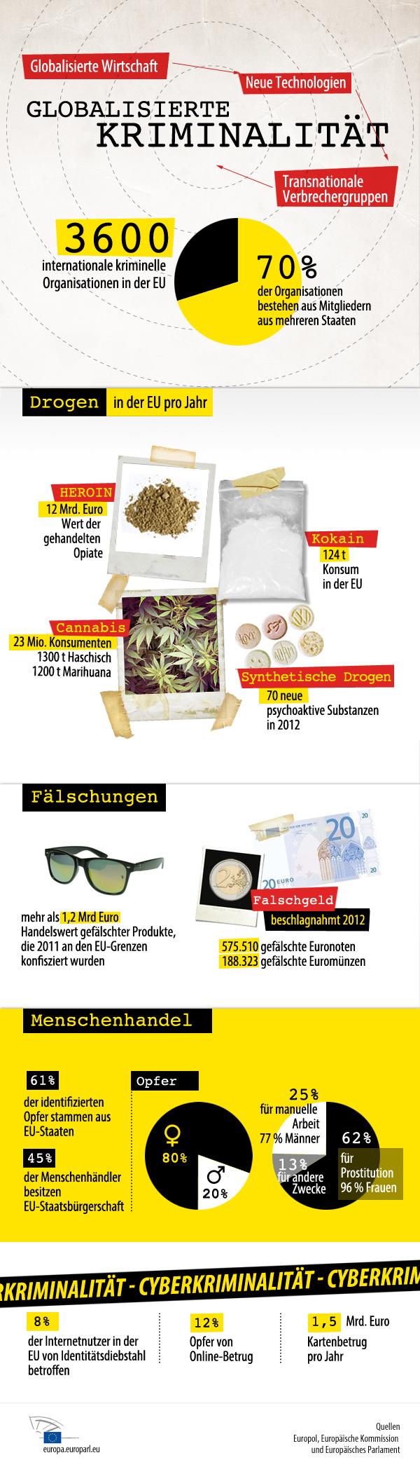 Infografik zu Drogen und Kriminalität in Europa
