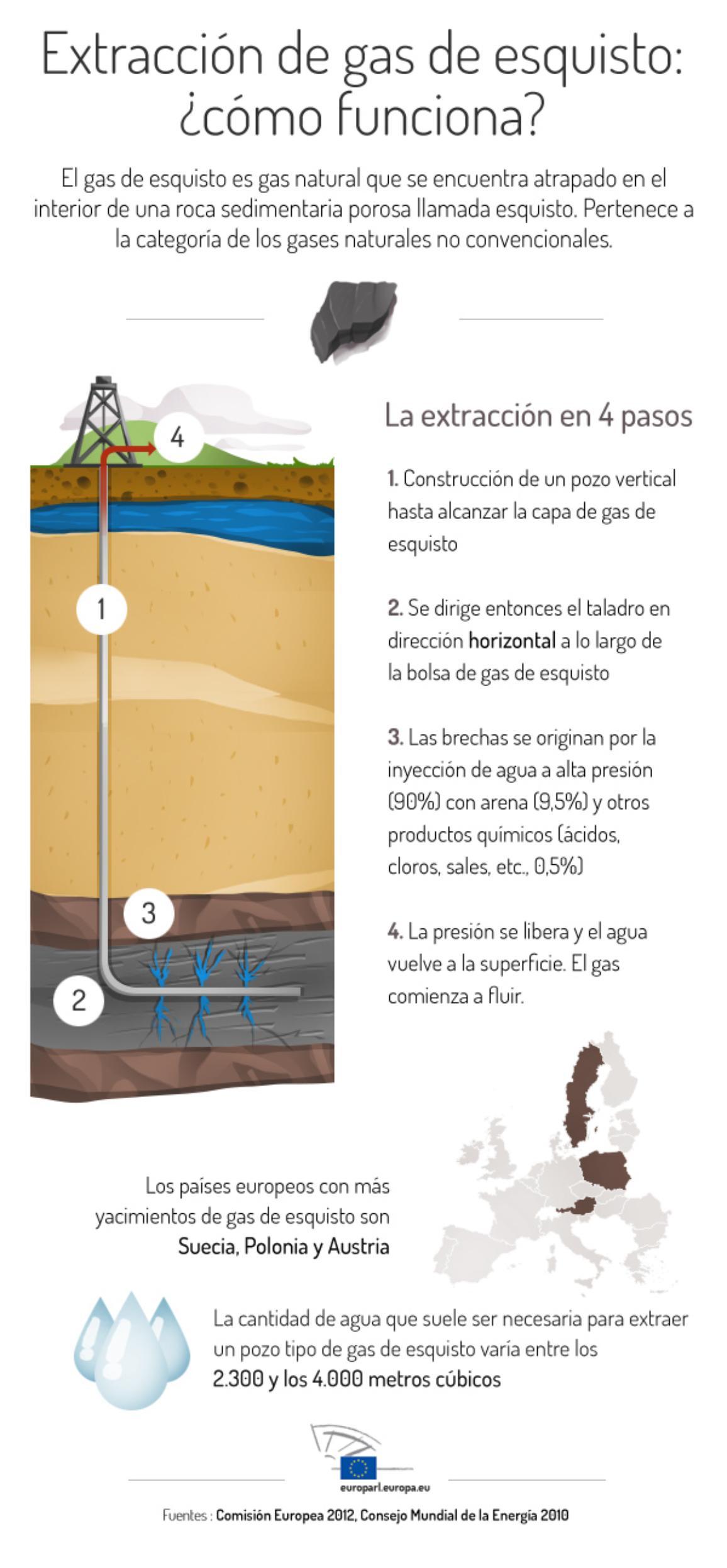 Consulte nuestra infografía sobre el proceso de extracción del gas de esquisto.