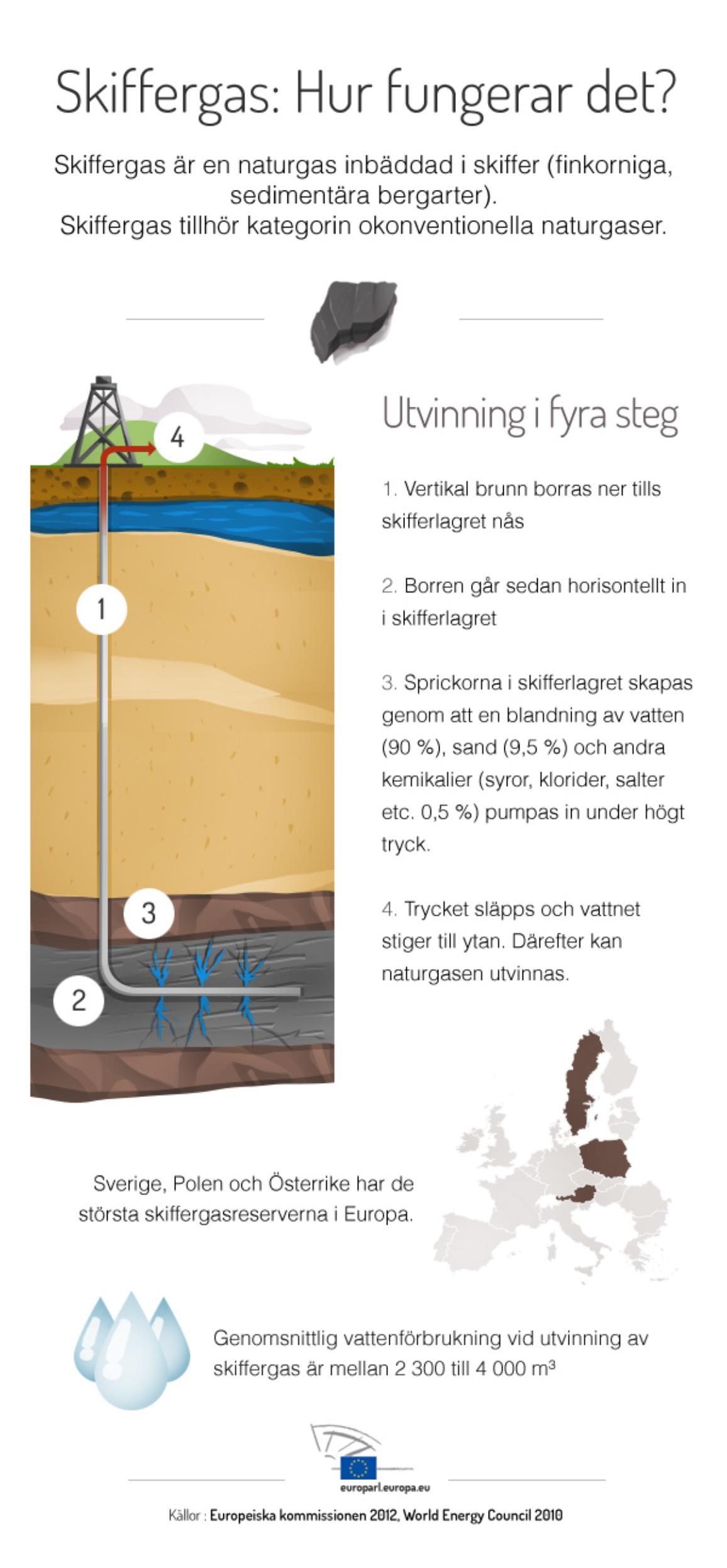 Infografik- Utvinning av skiffergas