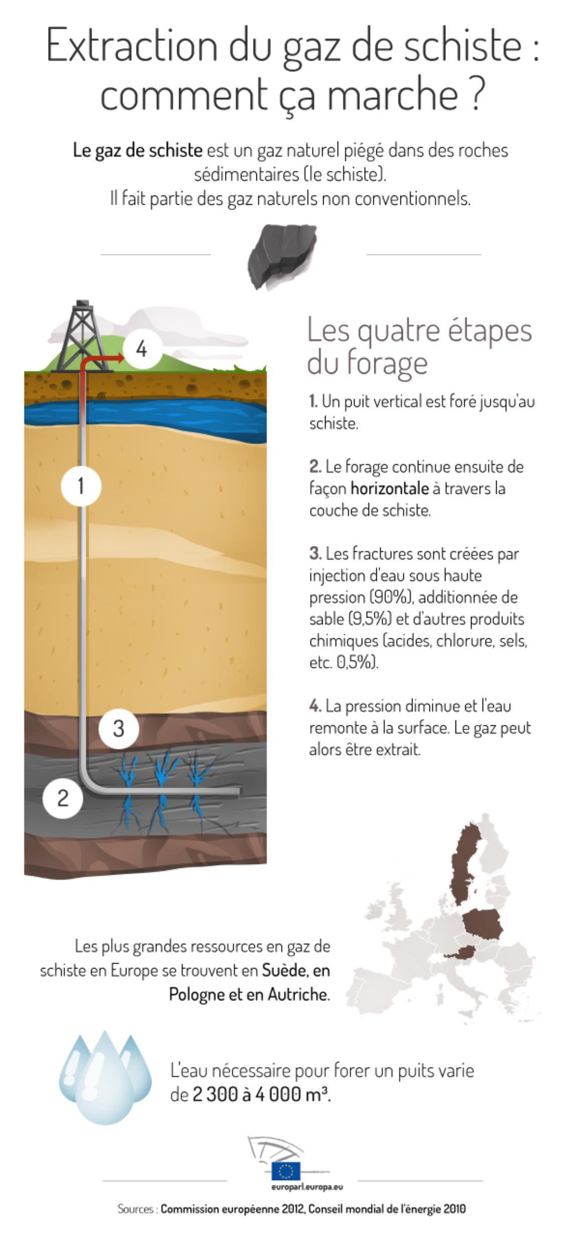 Infographie présentant l'extraction du gaz de schiste.