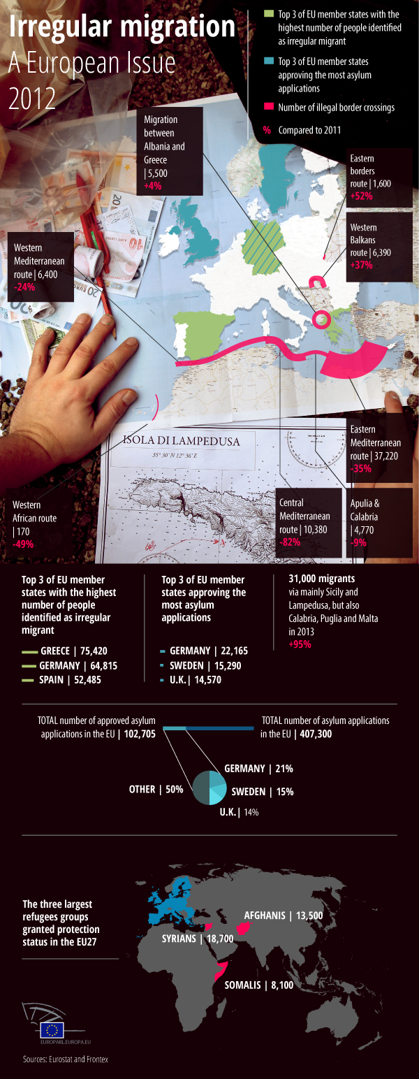Infographic about irregular migration
